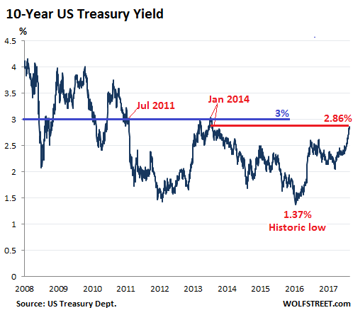 https://wolfstreet.com/wp-content/uploads/2018/02/US-treasury-yields-10-year-2018-02-13.png
