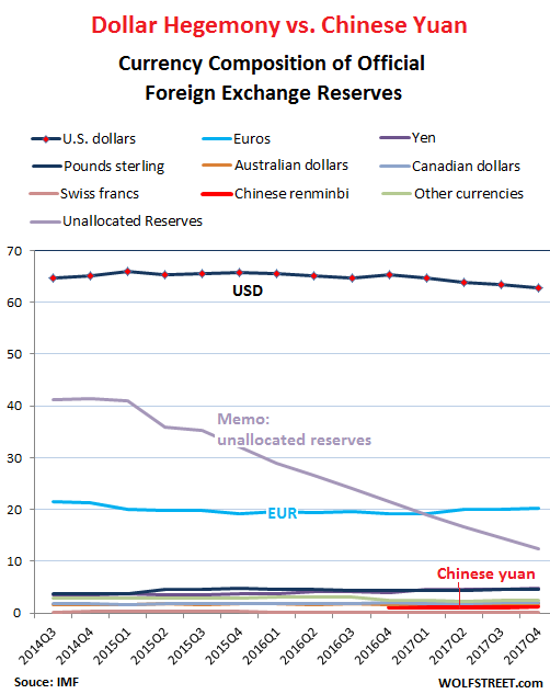 Dollar As Top Reserve Currency