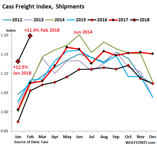 Freight Costs and Volumes Surge, Inflation Fears Heat Up | Wolf Street