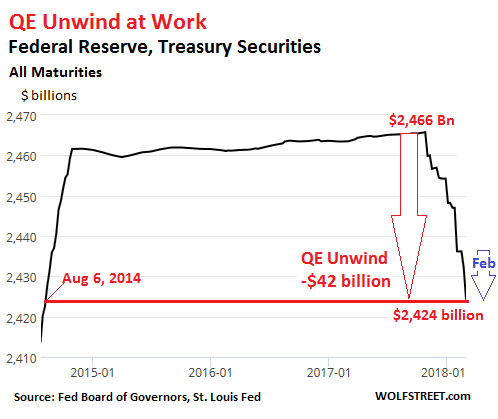 Fed's QE Unwind Marches Forward Relentlessly | Wolf Street