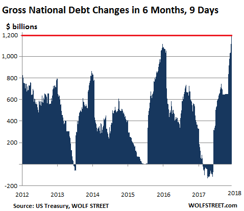 Us Gross National Debt Spikes 12 Trillion In 6 Months Hits 21