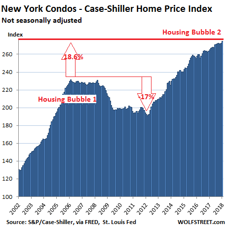 Update On The Most Splendid Housing Bubbles In The Us Wolf
