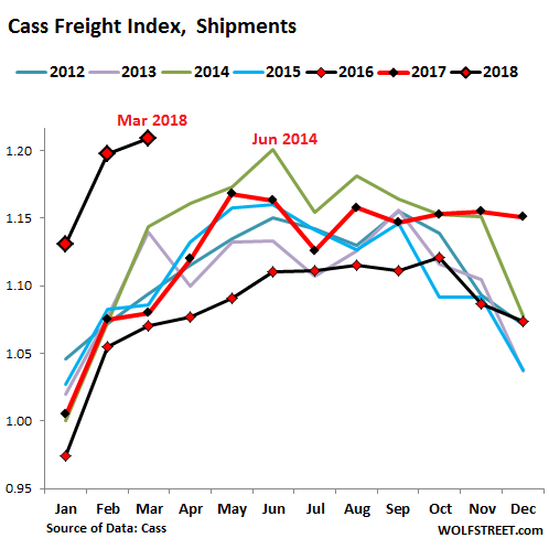 US Freight Expenditures Surge 15 6% from Year Ago | Wolf Street