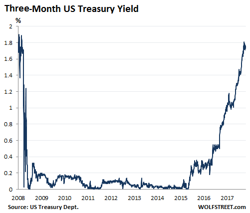 And The Interest Rates That Banks Offer On Deposits Should In Theory Be About In Line With Treasury Yields In A Compe Ive Market