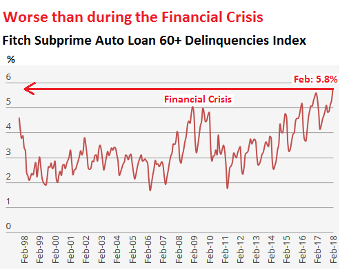 Subprime Auto Lenders >> Subprime Carmageddon: Specialized Lenders Begin to Collapse | Wolf Street