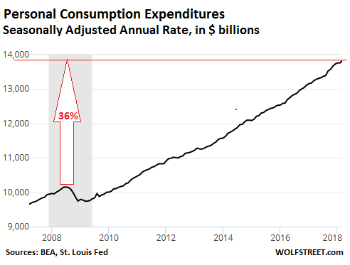 effects of inflation on consumer spending Unconventional fiscal policy on consumption expenditure, ifo dice report,  issn 2511-7823,  increase inflation, spur economic growth, and keep the.