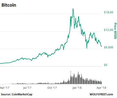 kaip prekybos bitcoin for ripple