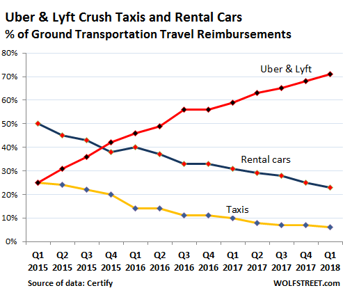 Uber Loses Share to Lyft  Both Crush Rental Cars and Taxis