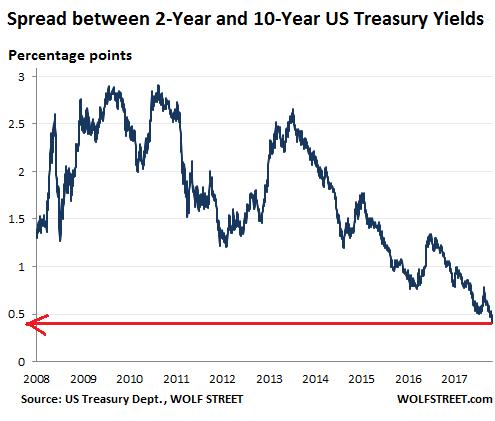 us-treasury-yields-spread-2_10-2018-04-1