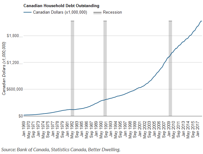 Bank of Canada: 8% of Canadian Households Owe More Than 20% of the