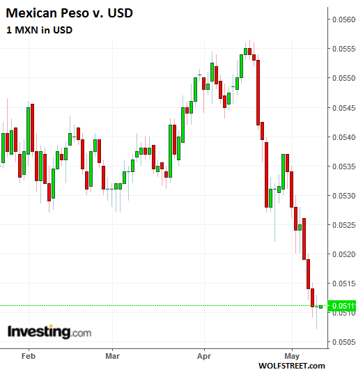 Looking At It The Other Way This Daily Chart Shows Value Of Mxn In Usd Where 1 Peso Has Fallen To Just 5 Cents