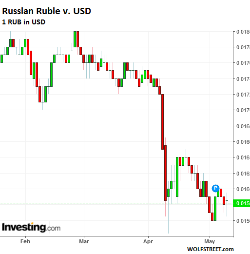 For Example The Indian Ru And Indonesian Rupiah Are Both Down A Little Over 5 Since Early February
