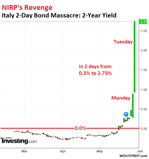 NIRP's Revenge: Italian Bonds Plunge, Worst Day in Decades