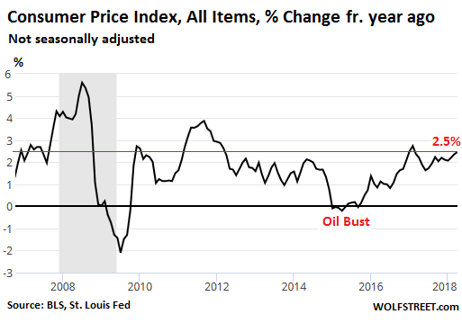 Core Cpi Which Strips Out The Volatile Food And Energy Components Was Up 2 14 Compared To A Year Ago This May Also Have Been Deemed By Headlines