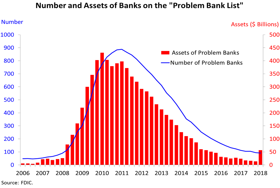 US-FDIC-problem-banks-assets-2018-Q1.png