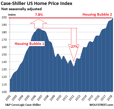 Update on the Most Splendid Housing Bubbles in America | Wolf Street
