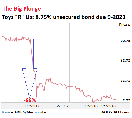 Is This the Next Big Retailer to Melt Down? Its Bonds