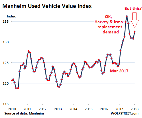 What's Going On in the Used Vehicle Market? | Wolf Street