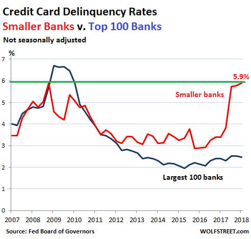 Credit Card Delinquencies Spike Past Financial-Crisis Peak
