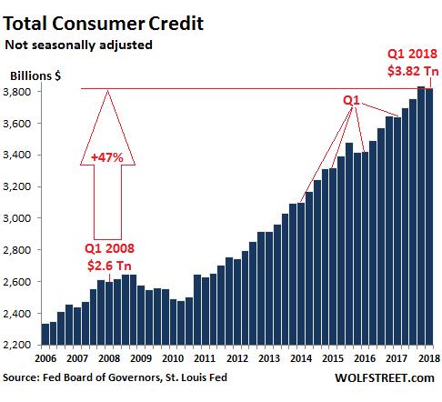 US-consumer-credit-total-2018-Q1.png