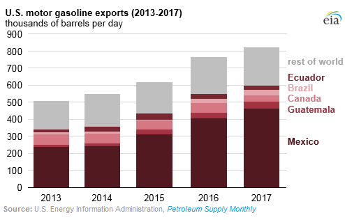 In 2017, gasoline exports rose to 821,000 barrels per day (b/d), equal to  about 9% of US gasoline consumption, the EIA reported yesterday.