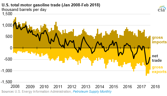 US Gasoline Exports Surge, as Price Hits $3 for Memorial Day, $3 69
