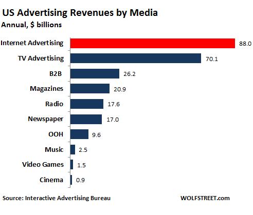 [Image: US-internet-advertising-v-other-media.png]