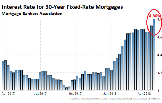 Wow that's Fast: Mortgage Rates Jump to 2011 Levels | Wolf