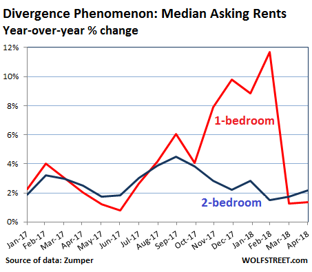 Fantastic Update On The Most Splendid Rental Bubbles Crashes In The Home Interior And Landscaping Staixmapetitesourisinfo