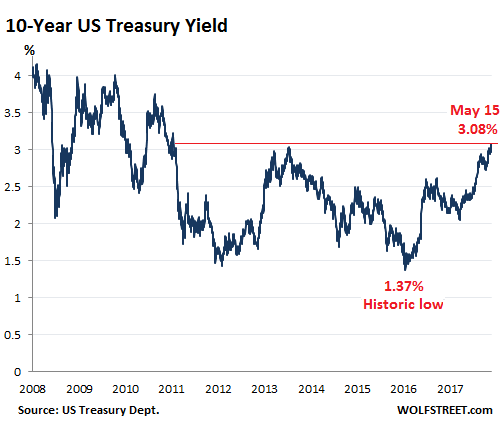 US Treasury 10-Year Yield Breaks Out, Mortgage Rates Jump to Highest in 7 Years
