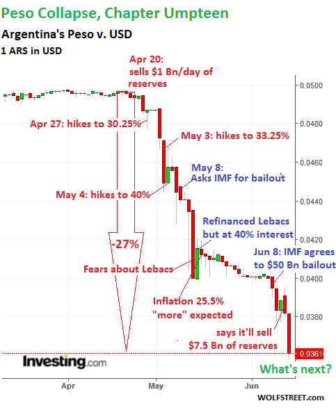 The Annotated Chart Shows Daily Moves Of Collapse And Various Failed Gyrations To Halt It Depicts Value 1 Ars In Usd