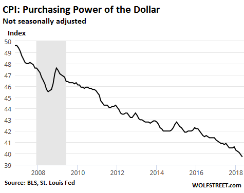 The Dollar's Purchasing Power Drops 2.9% in May from Year Ago, Fastest Drop  since Nov 2011 | Wolf Street