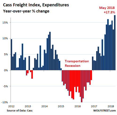 """Trucking, Rail Freight Prices Surge, Trigger """"Inflationary Concerns"""