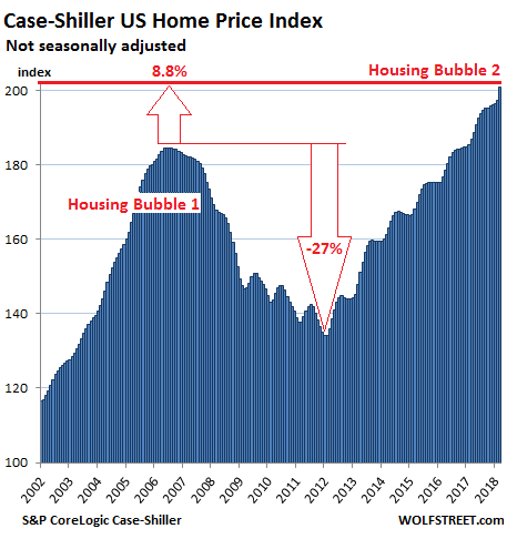Home price gains starting to come under pressure in some cities
