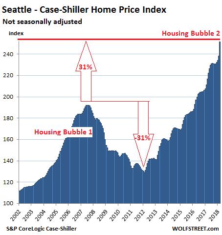It Gets Spiky: The Most Splendid Housing Bubbles in America