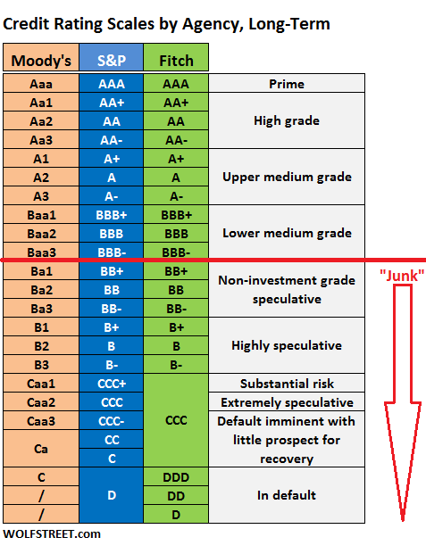 Corporate credit rating scales by moody s s p and fitch wolf street