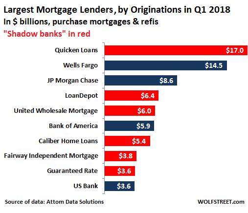 Next Mortgage Default Tsunami Isn T Going To Drown Big Banks But
