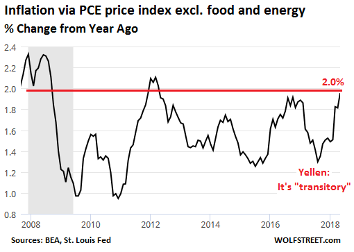 USA  core PCE price index hits 2 percent; spending slows