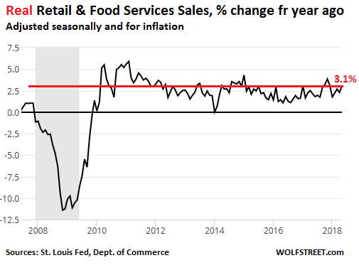 US Retail Sales Soared in May