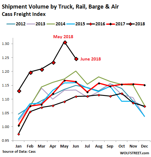 What's Going on in Trucking and Rail? | Wolf Street