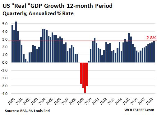 рост ВВП рассчитанный как разница с кварталом прошлого года