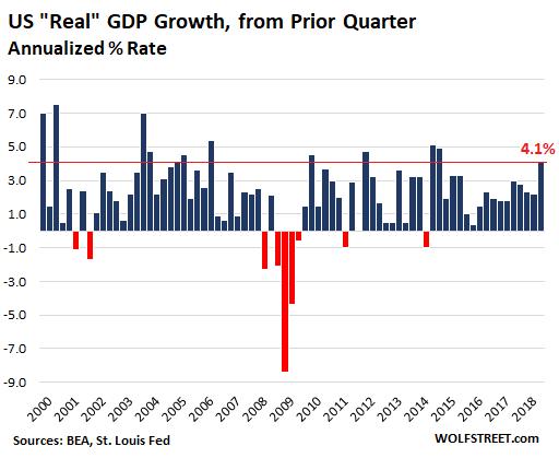 рост ВВП подсчитанный как разница в двух соседних кварталах