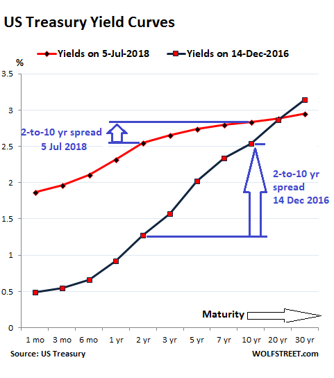 https://wolfstreet.com/wp-content/uploads/2018/07/US-Treasury-yield-curve-2018-07-05.png