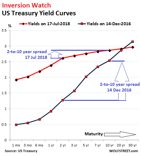 Treasury Yields Change Little Following Fed Chair Testimony