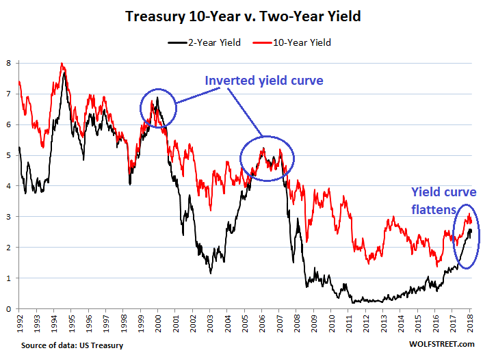 https://wolfstreet.com/wp-content/uploads/2018/07/US-Treasury-yields-10-year-v-2-year_1992_2018-07-05.png