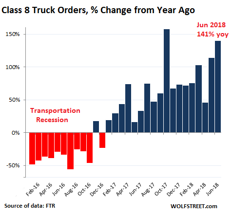 Heavy-Truck Orders Explode, Trucking Companies Struggle with