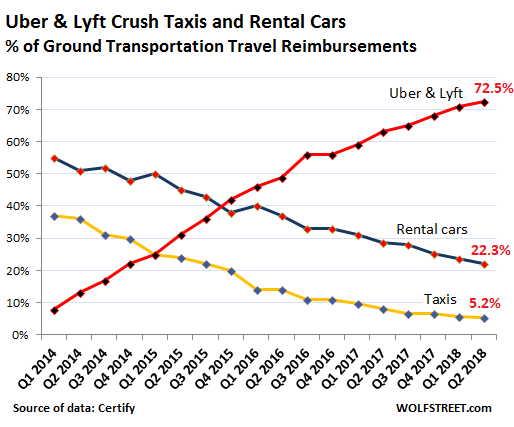 Numbers are in: Uber, Lyft v  Rental Cars & Taxis in the US
