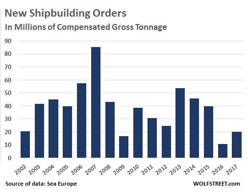 "Big Three"" Korean Shipbuilders & Their Huge Shipyards in a"