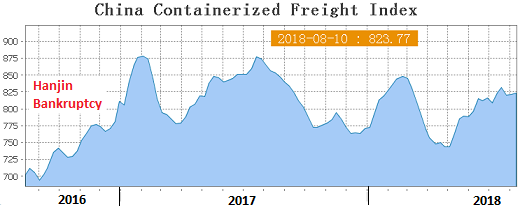 The Global Container Shipping Industry since the Hanjin