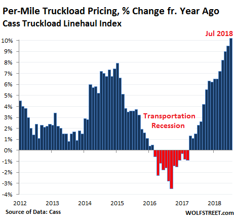 What Truckers & Railroads Just Said about the US Economy